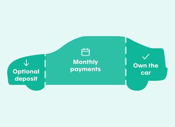 HP car finance process