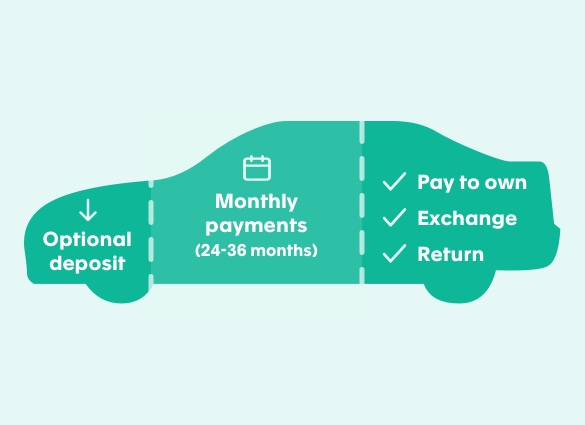 how PCP car finance works